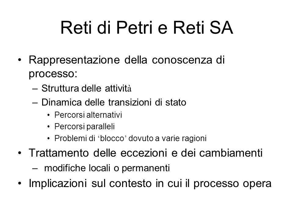 Reti di Petri e Reti SA Rappresentazione della conoscenza di processo: –Struttura delle attivit à –Dinamica delle transizioni di stato Percorsi altern