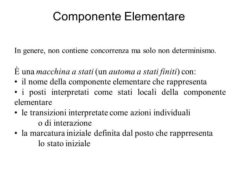 Componente Elementare In genere, non contiene concorrenza ma solo non determinismo. È una macchina a stati (un automa a stati finiti) con: il nome del