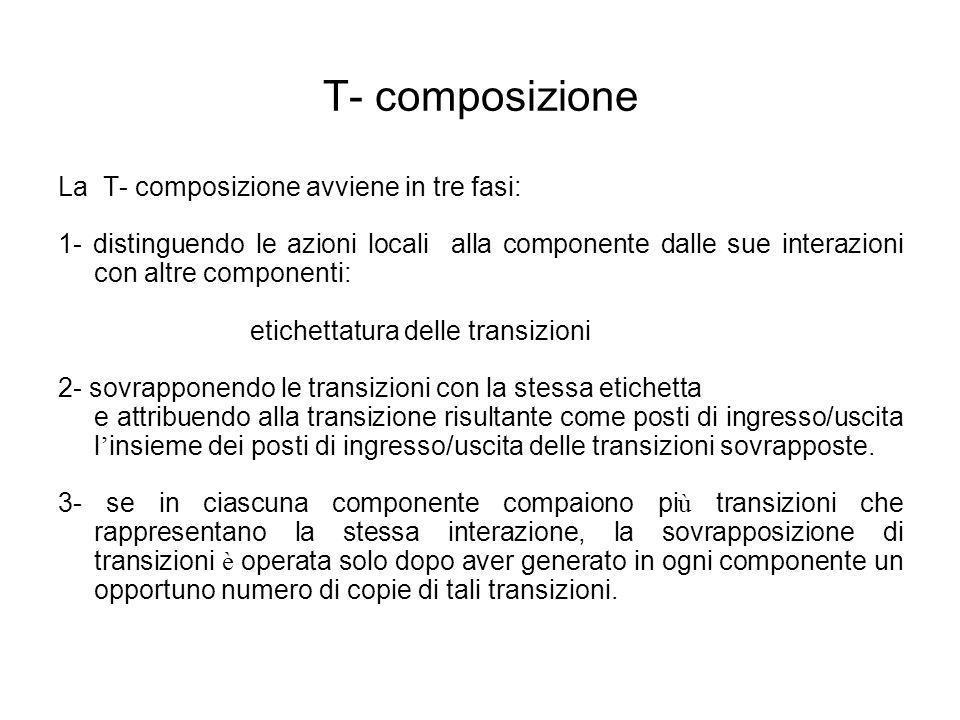 T- composizione La T- composizione avviene in tre fasi: 1- distinguendo le azioni locali alla componente dalle sue interazioni con altre componenti: e