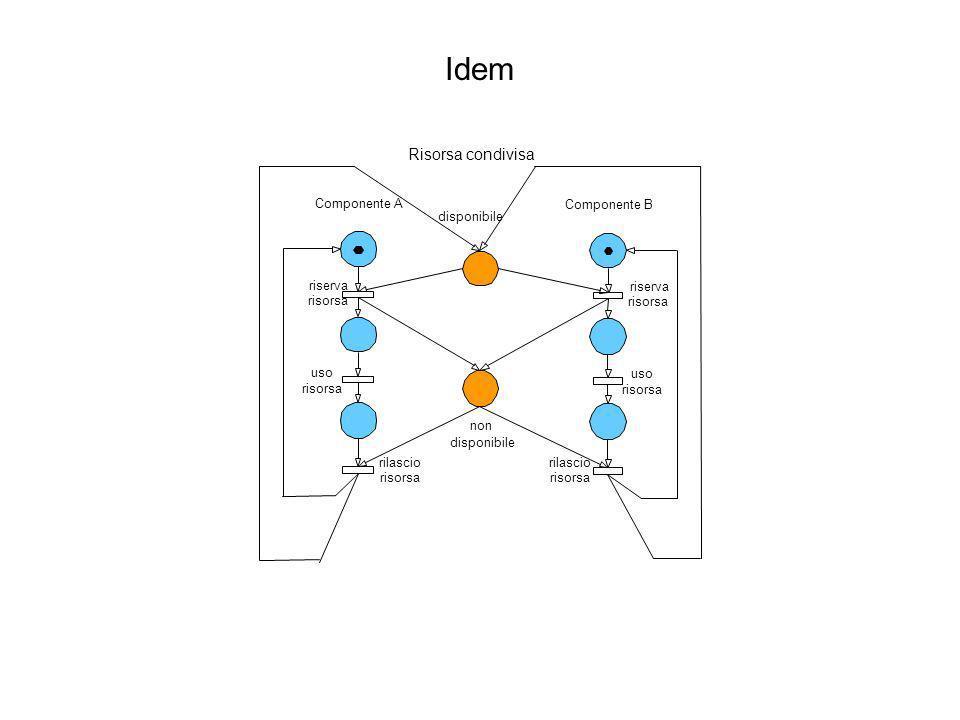 Idem Componente A Componente B disponibile non disponibile riserva risorsa uso risorsa rilascio risorsa riserva risorsa uso risorsa rilascio risorsa R