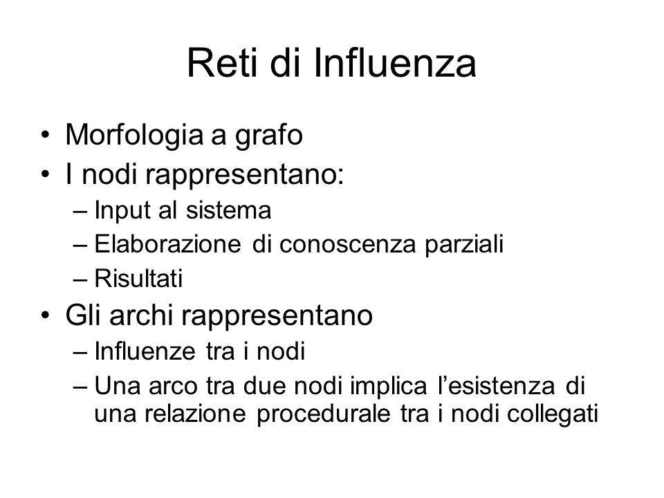 Reti di Influenza Morfologia a grafo I nodi rappresentano: –Input al sistema –Elaborazione di conoscenza parziali –Risultati Gli archi rappresentano –