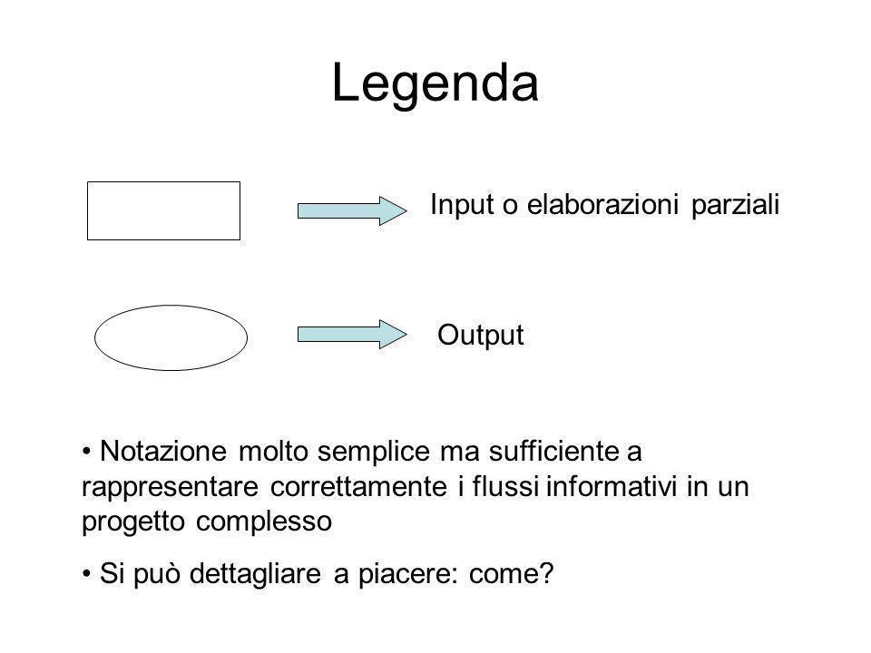 Legenda Input o elaborazioni parziali Output Notazione molto semplice ma sufficiente a rappresentare correttamente i flussi informativi in un progetto