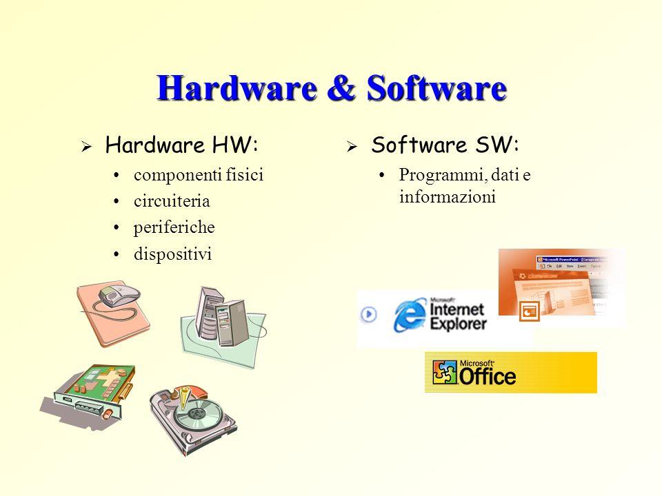 Hardware & Software Hardware HW: componenti fisici circuiteria periferiche dispositivi Software SW: Programmi, dati e informazioni