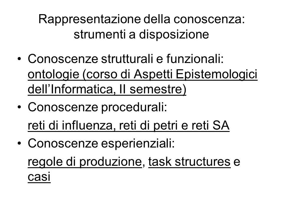 Rappresentazione della conoscenza: strumenti a disposizione Conoscenze strutturali e funzionali: ontologie (corso di Aspetti Epistemologici dellInform