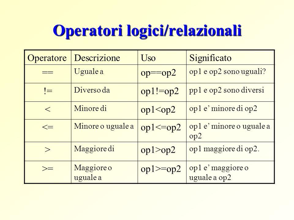 Operatori logici/relazionali OperatoreDescrizioneUsoSignificato == Uguale a op==op2 op1 e op2 sono uguali? != Diverso da op1!=op2 pp1 e op2 sono diver