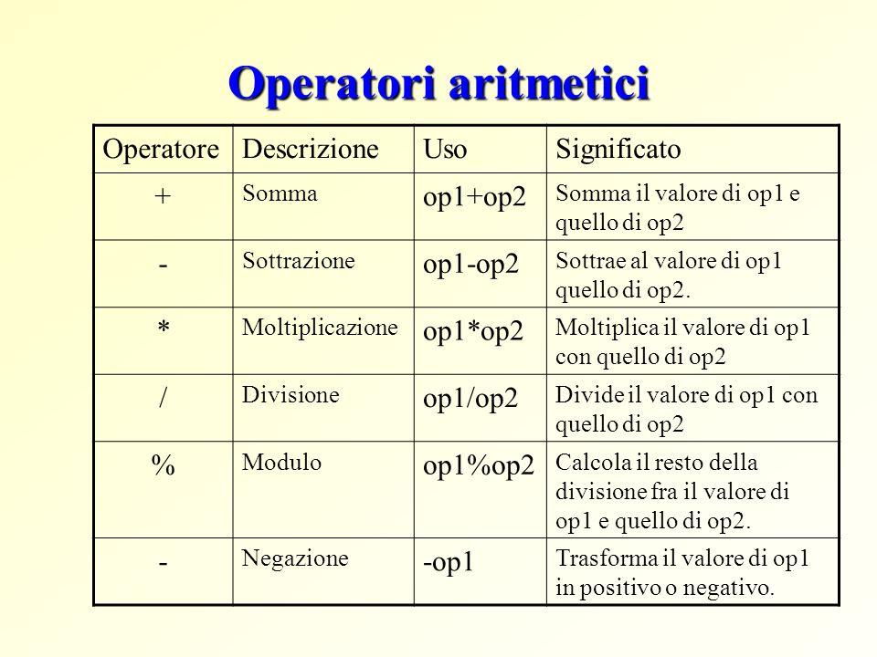 Operatori di incremento/decremento OperatoreDescrizioneUsoSignificato ++ Incrementa loperando di 1 (prefissa) ++op Incrementa op di 1; valuta il valore dopo aver incrementato ++ Incrementa loperando di 1 (postfissa) op++ Incrementa op di 1; valuta il valore prima di incrementato -- Decrementa loperando di 1 (prefissa) --op Decrementa op di 1; valuta il valore dopo aver decrementato -- Decrementa loperando di 1 (postfissa) op-- Decrementa op di 1; valuta il valore prima di decrementato