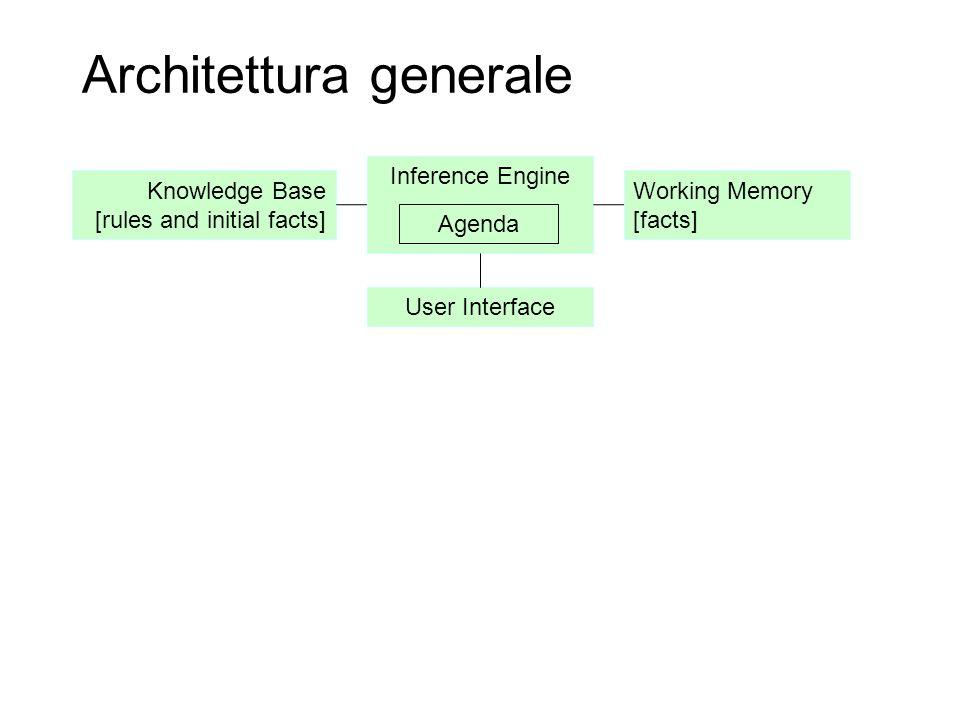 Inference Engine Architettura generale Agenda Working Memory [facts] Knowledge Base [rules and initial facts] User Interface I Fatti sono asserzioni su proprietà, relazioni, proposizioni etc.