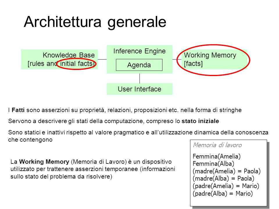 Inference Engine Architettura generale Agenda Working Memory [facts] Knowledge Base [rules and initial facts] User Interface I Fatti sono asserzioni s
