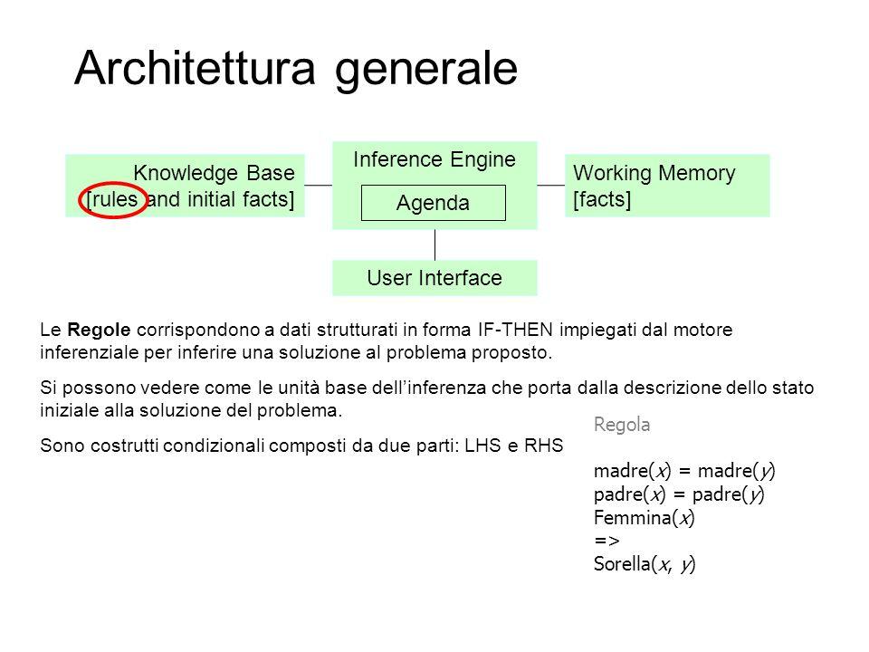 Knowledge Base [rules and initial facts] Architettura generale Le Regole corrispondono a dati strutturati in forma IF-THEN impiegati dal motore inferenziale per inferire una soluzione al problema proposto.
