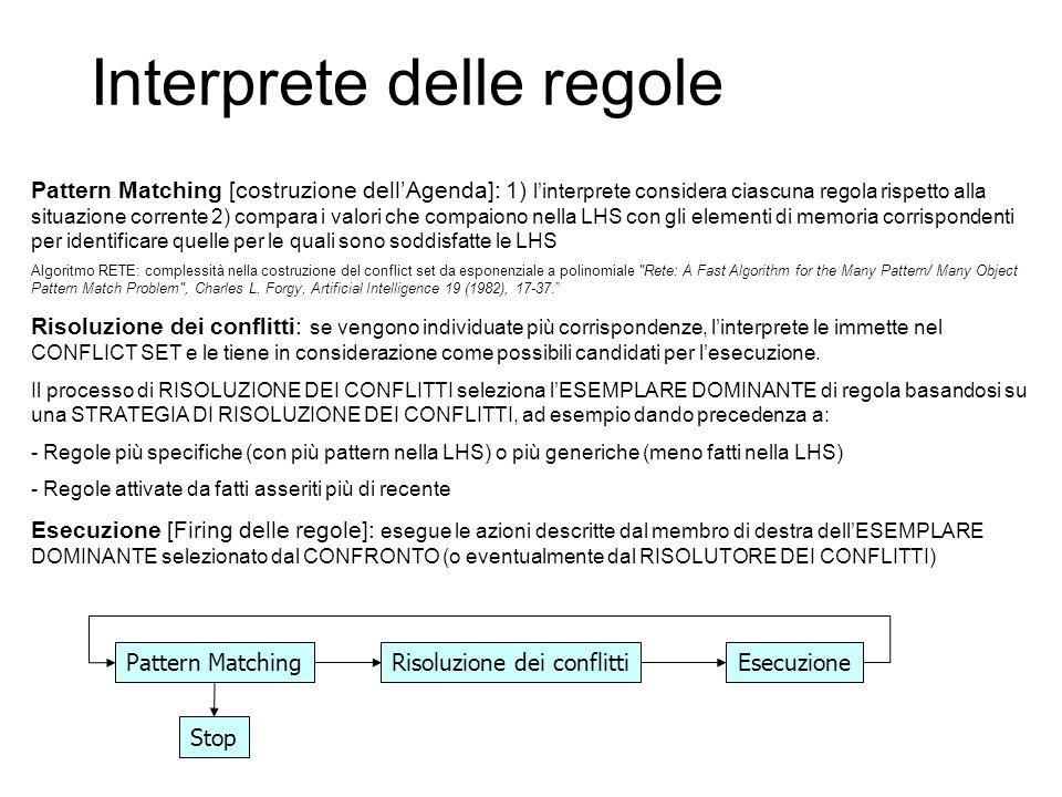 Interprete delle regole Pattern MatchingRisoluzione dei conflittiEsecuzione Stop Pattern Matching [costruzione dellAgenda]: 1) linterprete considera ciascuna regola rispetto alla situazione corrente 2) compara i valori che compaiono nella LHS con gli elementi di memoria corrispondenti per identificare quelle per le quali sono soddisfatte le LHS Algoritmo RETE: complessità nella costruzione del conflict set da esponenziale a polinomiale Rete: A Fast Algorithm for the Many Pattern/ Many Object Pattern Match Problem , Charles L.