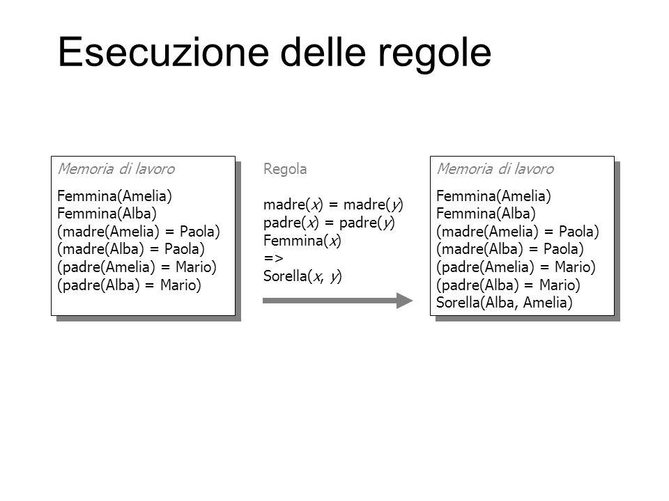 Esecuzione delle regole Memoria di lavoro Femmina(Amelia) Femmina(Alba) (madre(Amelia) = Paola) (madre(Alba) = Paola) (padre(Amelia) = Mario) (padre(A