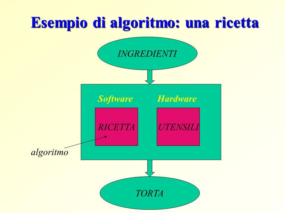 Concetto di algoritmo Gli algoritmi sono espressi mediante un linguaggio e sono realizzati da un esecutore (uomo o macchina) Nellelaboratore gli algoritmi per la soluzioni di particolari problemi sono espressi mediante un linguaggio di programmazione Linguaggio di programmazione = linguaggio formale che lelaboratore e in grado di comprendere Un programma e la descrizione di un algoritmo ed e costituito da una sequenza di istruzioni che il calcolatore e in grado di comprendere ed eseguire