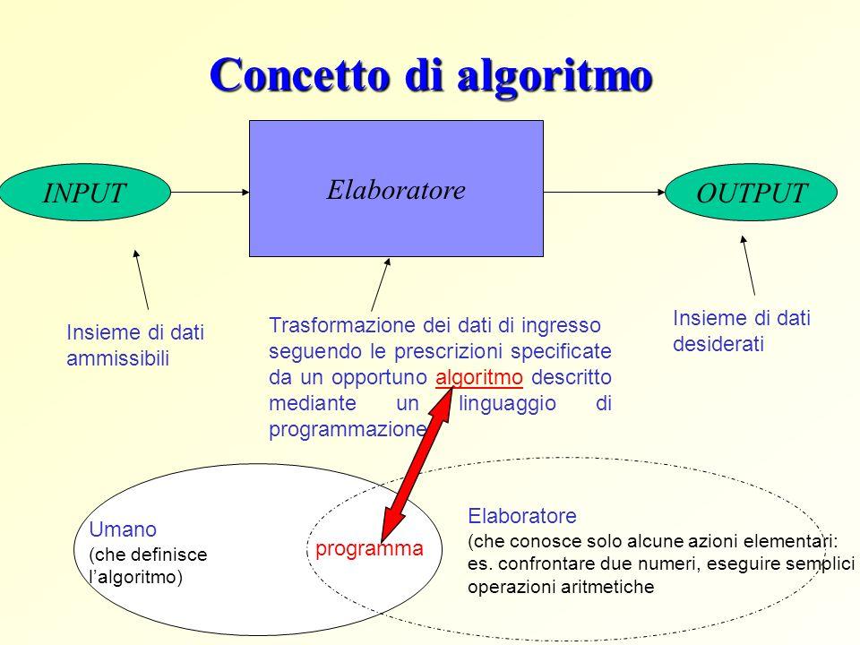 Il massimo fra N numeri interi Algoritmo max_N 1.Leggi il valore N dallesterno 2.Leggi i primi due numeri x e y dallesterno 3.Trova il massimo m fra i primi due numeri (con max) 4.Ripeti (fintanto che esaminati meno di N numeri) a.