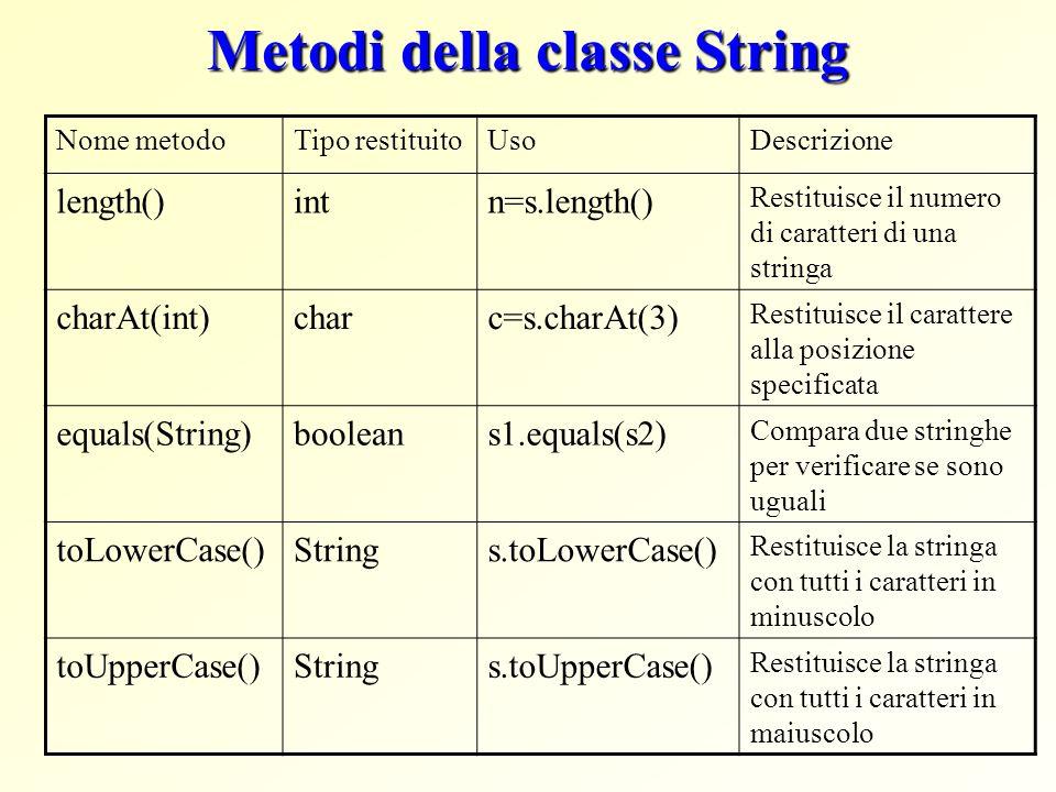 Metodi della classe String Nome metodoTipo restituitoUsoDescrizione length()intn=s.length() Restituisce il numero di caratteri di una stringa charAt(i
