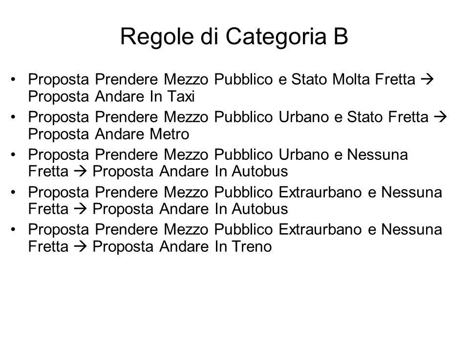Regole di Categoria B Proposta Prendere Mezzo Pubblico e Stato Molta Fretta Proposta Andare In Taxi Proposta Prendere Mezzo Pubblico Urbano e Stato Fr