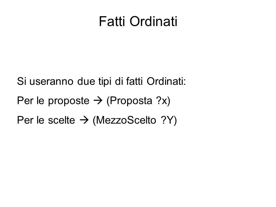 Fatti Ordinati Si useranno due tipi di fatti Ordinati: Per le proposte (Proposta ?x) Per le scelte (MezzoScelto ?Y)