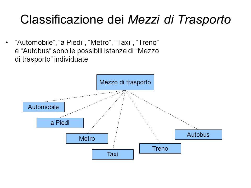 Mezzo di trasporto Automobile a Piedi Taxi Autobus Treno Metro Classificazione dei Mezzi di Trasporto Automobile, a Piedi, Metro, Taxi, Treno e Autobu