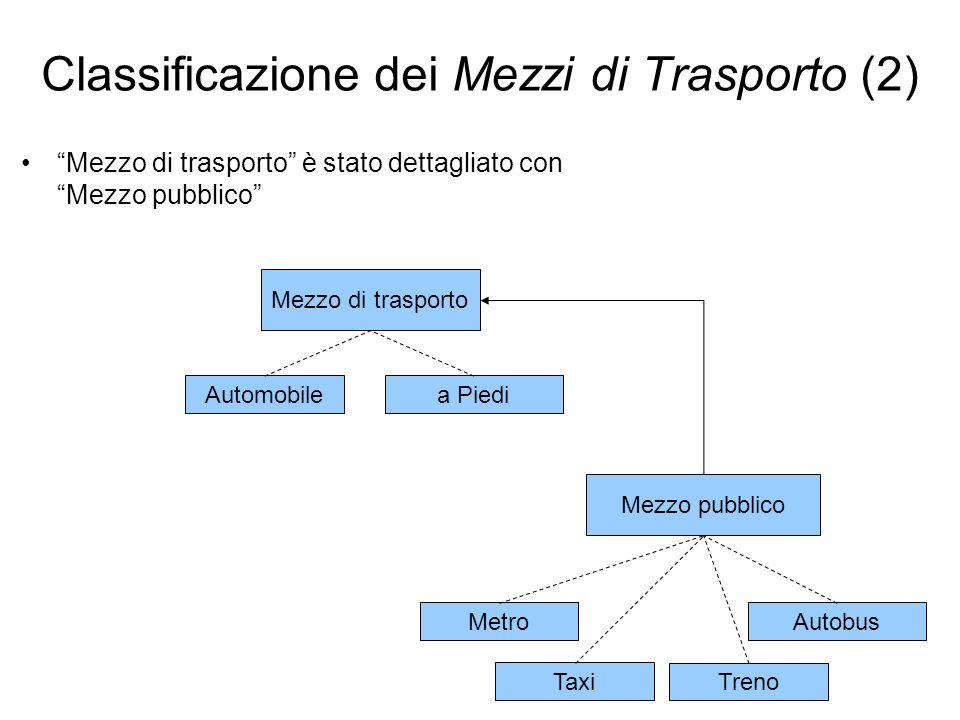 Mezzo di trasporto Automobilea Piedi Mezzo pubblico Taxi Autobus Treno Metro Classificazione dei Mezzi di Trasporto (2) Mezzo di trasporto è stato det