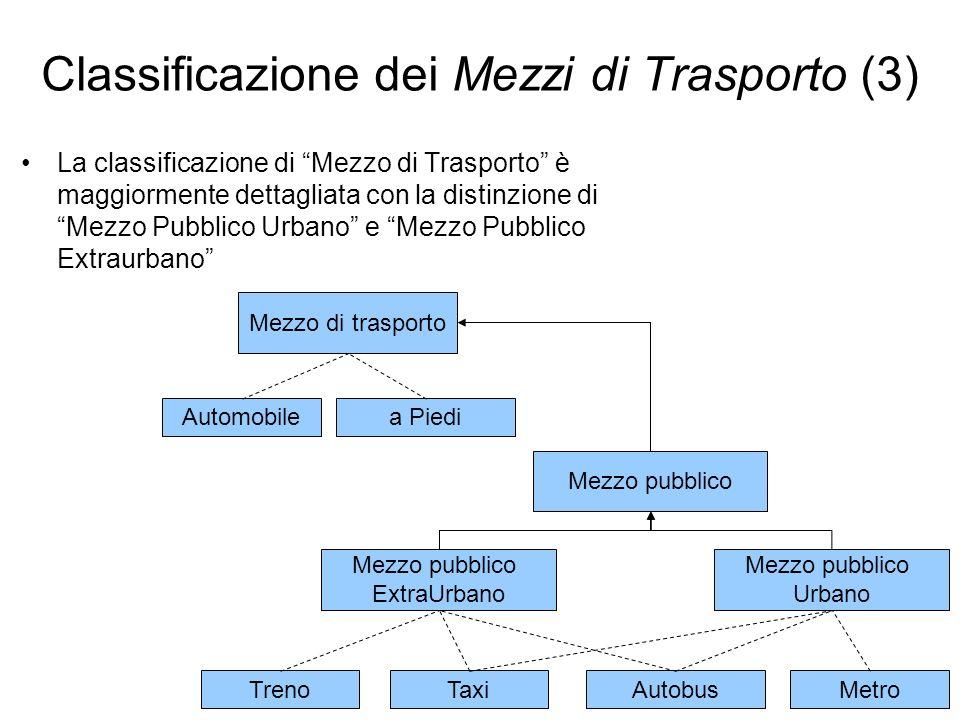 Mezzo di trasporto Automobilea Piedi Mezzo pubblico TaxiAutobusTrenoMetro Mezzo pubblico Urbano Mezzo pubblico ExtraUrbano Classificazione dei Mezzi d