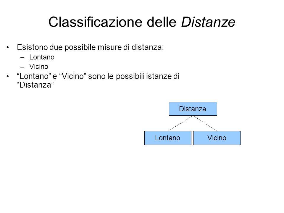 Lontano Distanza Vicino Classificazione delle Distanze Esistono due possibile misure di distanza: –Lontano –Vicino Lontano e Vicino sono le possibili