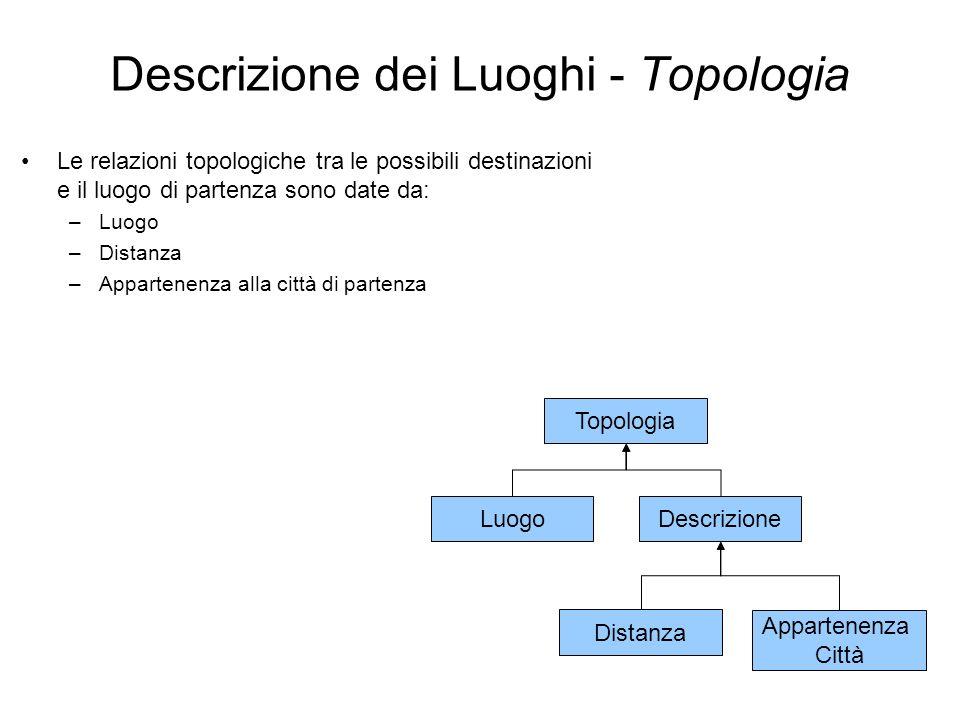Appartenenza Città Descrizione Distanza Descrizione dei Luoghi - Topologia Le relazioni topologiche tra le possibili destinazioni e il luogo di parten