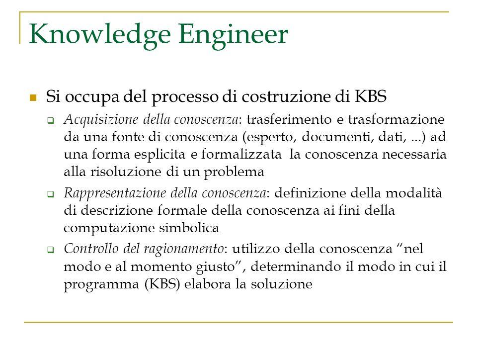 Knowledge Engineer Si occupa del processo di costruzione di KBS Acquisizione della conoscenza : trasferimento e trasformazione da una fonte di conosce