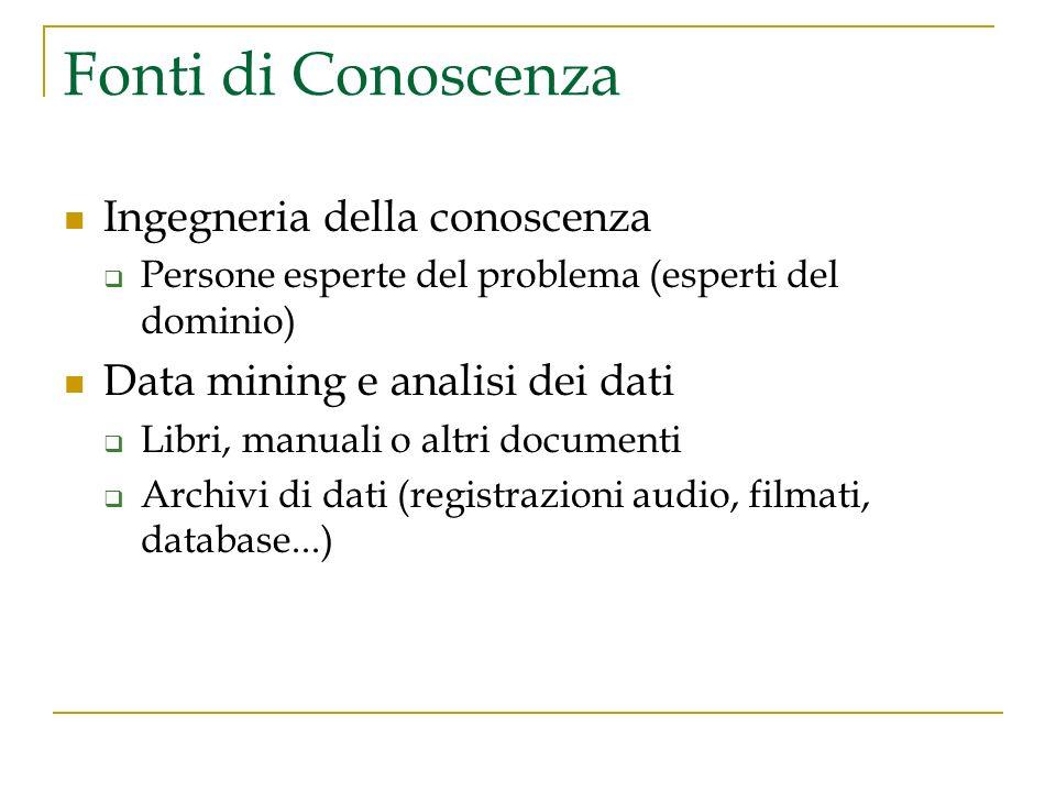 Fonti di Conoscenza Ingegneria della conoscenza Persone esperte del problema (esperti del dominio) Data mining e analisi dei dati Libri, manuali o alt