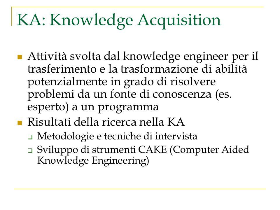 KA: Knowledge Acquisition Attività svolta dal knowledge engineer per il trasferimento e la trasformazione di abilità potenzialmente in grado di risolv