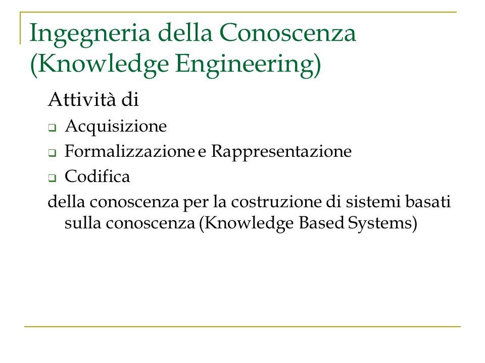 Ingegneria della Conoscenza (Knowledge Engineering) Attività di Acquisizione Formalizzazione e Rappresentazione Codifica della conoscenza per la costr