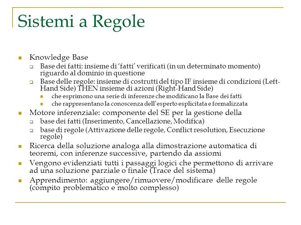 Sistemi a Regole Knowledge Base Base dei fatti: insieme di fatti verificati (in un determinato momento) riguardo al dominio in questione Base delle re