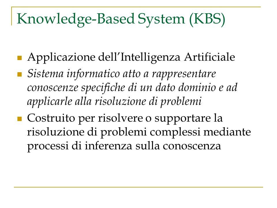 Knowledge-Based System (KBS) Applicazione dellIntelligenza Artificiale Sistema informatico atto a rappresentare conoscenze specifiche di un dato domin