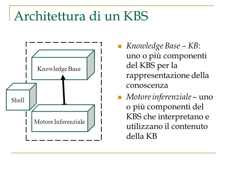 Caratteristiche di un KBS Differenze con i programmi classici: i KBS rappresentano forme elementari del ragionamento umano, piuttosto che il dominio stesso operano su una rappresentazione della conoscenza (la base della conoscenza), oltre che fare calcoli e reperire dati risolvono problemi sulla base di metodi euristici o approssimati che, a differenza delle soluzioni algoritmiche, non è certo che terminino con successo Differenze con altri tipi di applicazioni di IA riguardano ambiti applicativi, di interesse scientifico o commerciale devono essere altamente efficienti in termini di velocità e affidabilità devono spiegare e giustificare le soluzioni proposte, per convincere lutente che il ragionamento seguito è corretto