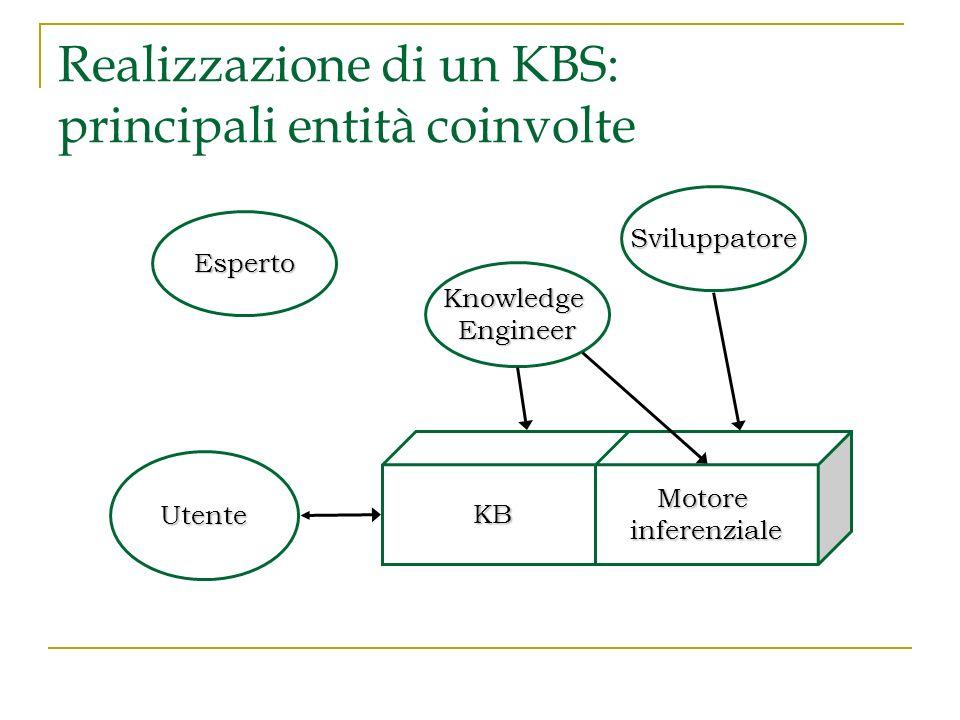 Realizzazione di un KBS: principali entità coinvolte Esperto Utente KBMotoreinferenziale KnowledgeEngineer Sviluppatore