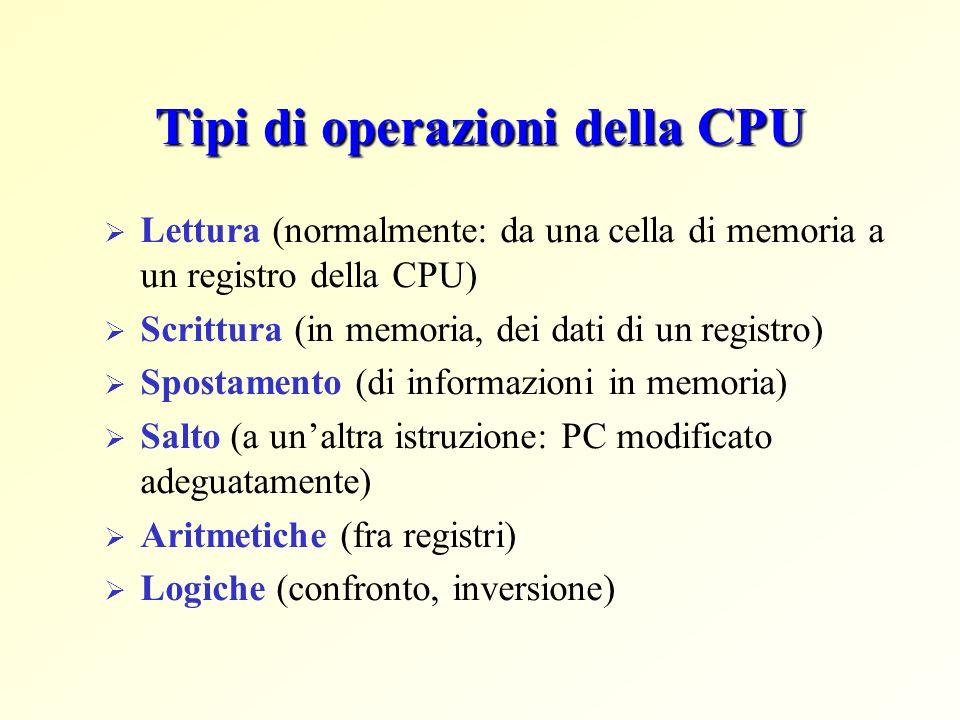 Tipi di operazioni della CPU Lettura (normalmente: da una cella di memoria a un registro della CPU) Scrittura (in memoria, dei dati di un registro) Sp