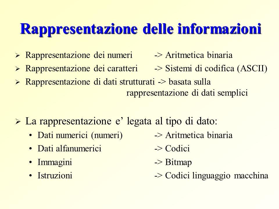 Rappresentazione delle informazioni Rappresentazione dei numeri -> Aritmetica binaria Rappresentazione dei caratteri-> Sistemi di codifica (ASCII) Rap