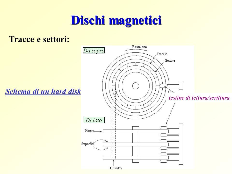 Dischi magnetici Di lato Da sopra Schema di un hard disk testine di lettura/scrittura Tracce e settori: