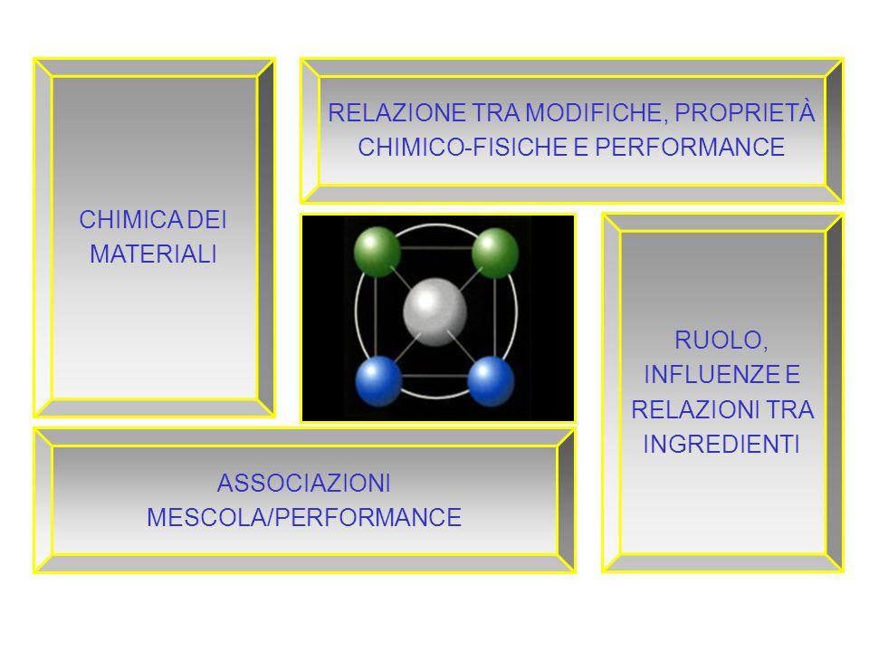 ASSOCIAZIONI MESCOLA/PERFORMANCE CHIMICA DEI MATERIALI RELAZIONE TRA MODIFICHE, PROPRIETÀ CHIMICO-FISICHE E PERFORMANCE RUOLO, INFLUENZE E RELAZIONI T