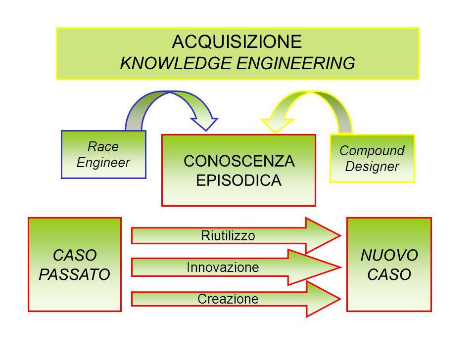 ACQUISIZIONE KNOWLEDGE ENGINEERING CONOSCENZA EPISODICA Compound Designer Race Engineer CASO PASSATO NUOVO CASO Riutilizzo Innovazione Creazione