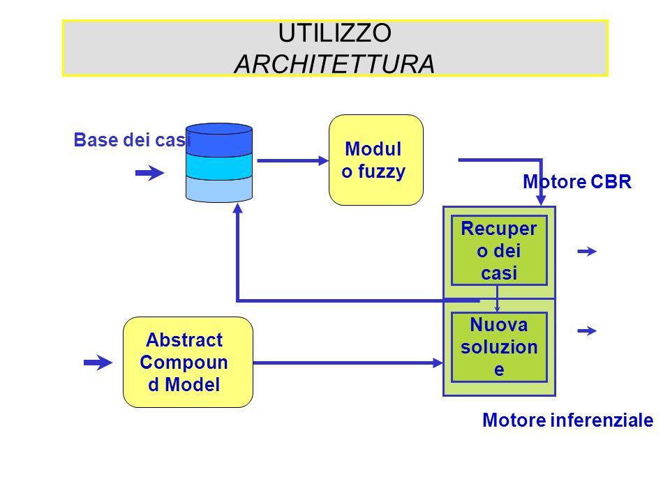 UTILIZZO ARCHITETTURA Modul o fuzzy Base dei casi Recuper o dei casi Nuova soluzion e Motore CBR Motore inferenziale Abstract Compoun d Model