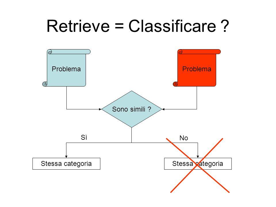 Retrieve = Classificare ? Problema Sono simili ? Stessa categoria Sì No