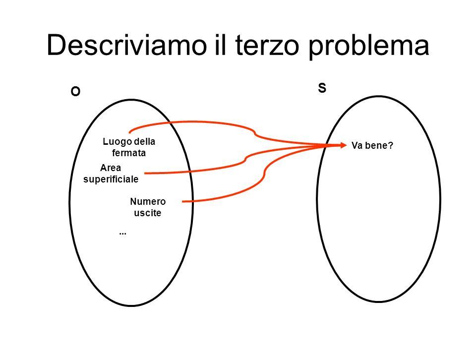 Descriviamo il terzo problema O Luogo della fermata Area superificiale Numero uscite... S Va bene?