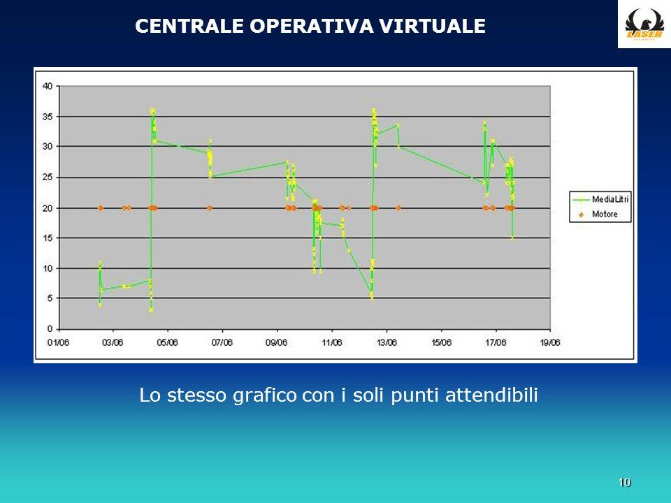 10 CENTRALE OPERATIVA VIRTUALE Lo stesso grafico con i soli punti attendibili