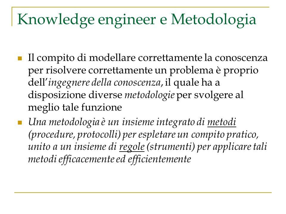 Knowledge engineer e Metodologia Il compito di modellare correttamente la conoscenza per risolvere correttamente un problema è proprio dell ingegnere