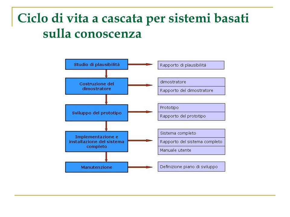 Ciclo di vita a cascata per sistemi basati sulla conoscenza