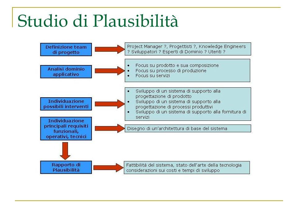 Studio di Plausibilità