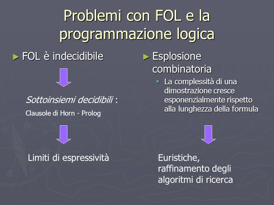 Problemi con FOL e la programmazione logica FOL è indecidibile FOL è indecidibile Esplosione combinatoria La complessità di una dimostrazione cresce esponenzialmente rispetto alla lunghezza della formula Sottoinsiemi decidibili : Clausole di Horn - Prolog Limiti di espressivitàEuristiche, raffinamento degli algoritmi di ricerca