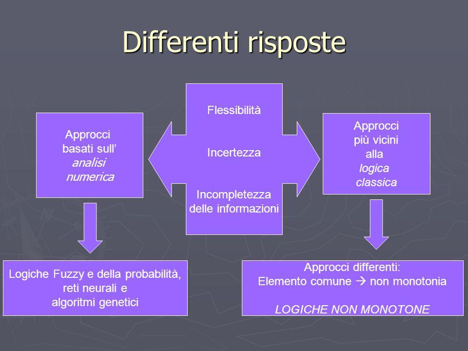 Differenti risposte Flessibilità Incertezza Incompletezza delle informazioni Approcci più vicini alla logica classica Approcci basati sull analisi numerica Logiche Fuzzy e della probabilità, reti neurali e algoritmi genetici Approcci differenti: Elemento comune non monotonia LOGICHE NON MONOTONE