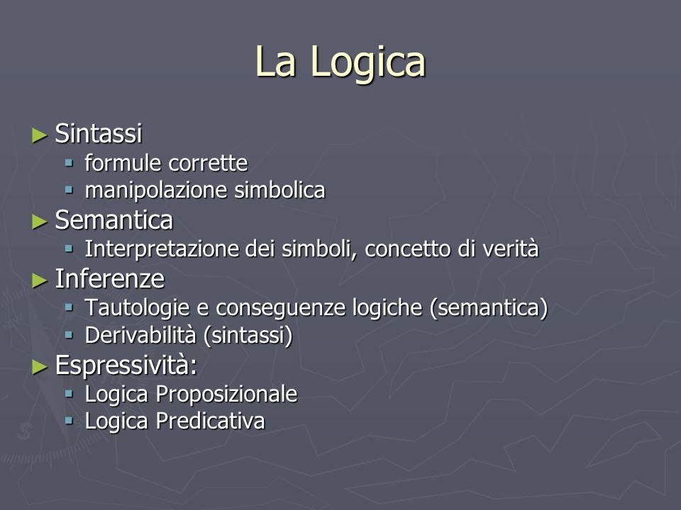 La Logica Sintassi Sintassi formule corrette formule corrette manipolazione simbolica manipolazione simbolica Semantica Semantica Interpretazione dei simboli, concetto di verità Interpretazione dei simboli, concetto di verità Inferenze Inferenze Tautologie e conseguenze logiche (semantica) Tautologie e conseguenze logiche (semantica) Derivabilità (sintassi) Derivabilità (sintassi) Espressività: Espressività: Logica Proposizionale Logica Proposizionale Logica Predicativa Logica Predicativa