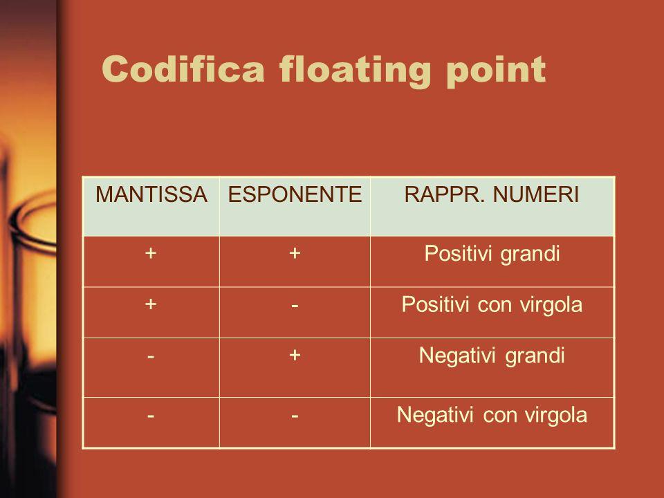Codifica floating point MANTISSAESPONENTERAPPR. NUMERI ++Positivi grandi +-Positivi con virgola -+Negativi grandi --Negativi con virgola