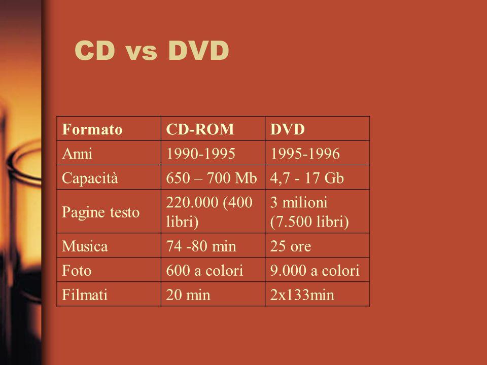 FormatoCD-ROMDVD Anni1990-19951995-1996 Capacità650 – 700 Mb4,7 - 17 Gb Pagine testo 220.000 (400 libri) 3 milioni (7.500 libri) Musica74 -80 min25 or